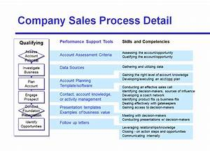 How to make the most our of each step in the sales for Sales sop template