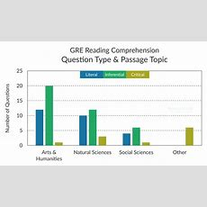 Most Common And Most Difficult Gre Reading Comp Questions