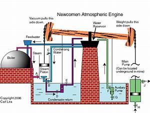 Steam Engine History