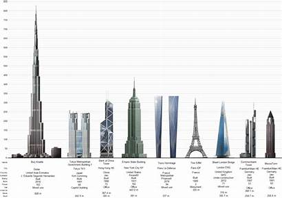 Tallest Structures Skyscrapers Tower Buildings History Architecture