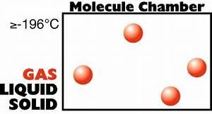 Molecules GIF On GIFER By Goldenbringer
