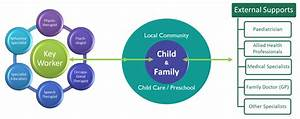 Early Childhood Early Intervention – Early Links Inclusion ...