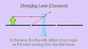 Diverging Lens Ray Diagram  U2013 Best Diagram Collection