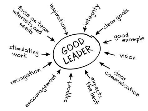 qualities  great leaders