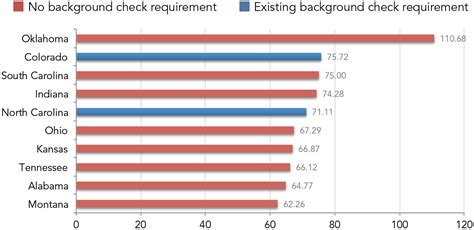 That Don T Require Background Checks What A Difference A Makes Gun Sales In States