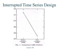 interrupted time series design research methods chapter 10 non experimental research