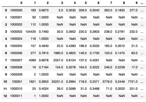 Pandas Read_csv() For Multiple Delimiters