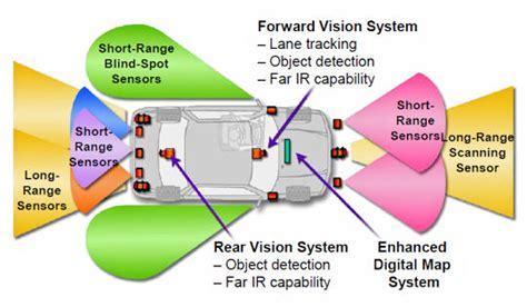 Autonomous Vehicle Sensor Market Rocking Cagr