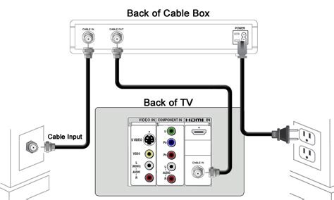 Cable Tv Hook Up Diagram by Cable Tv Hook Up Diagrams Parts Wiring Diagram Images