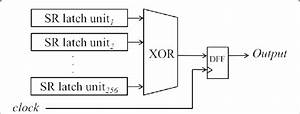 Block Diagram Of Random Number Generator  2   This Trng