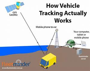 How Gps Vehicle Tracking Actually Works  Simple Guide