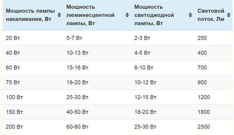 Электрокотёл . Таблица мощности бытовых приборов Наименование бытовой техники