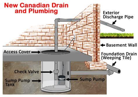 sump pump installation toronto   canadian drain