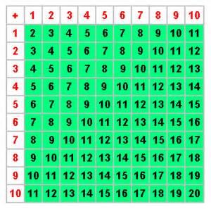 Printable Addition Tables Chart