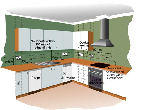 Kitchen Regulations by Eicr Unsatisfactory Need Advice Question Answer