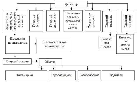 Должностные инструкции инженера элеватора транспортеры для спуска