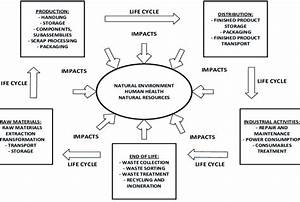 Product Life Cycle And Impacts On Natural Environment  Human Health And