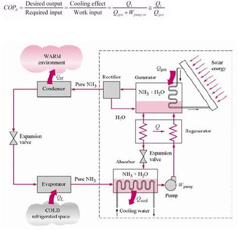 Water On Floor Under Refrigerator by Refrigeration Ammonia Absorption Refrigeration Rv