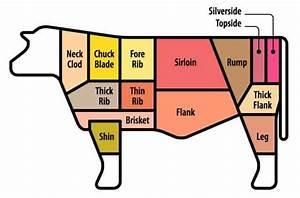Flank Steak Vs Skirt Steak  Which One Is Best   4 Big