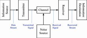 Block Diagram Of A Basic Communication System