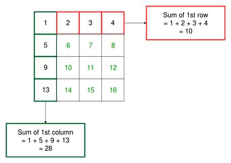 program to find the sum of each row and each column of a matrix geeksforgeeks