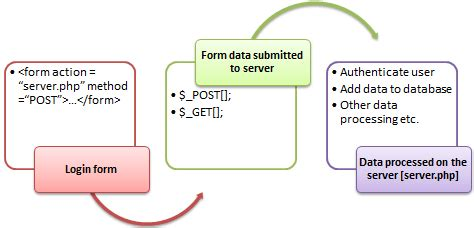php form