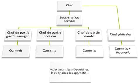 brigade de cuisine brigade de cuisine mcphee