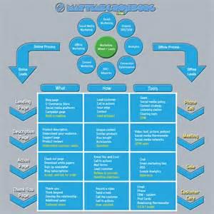 B2B Sales Process Infographic