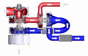 2-Stage Turbocharging
