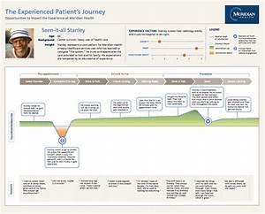 Customer Journey Mapping Consultants