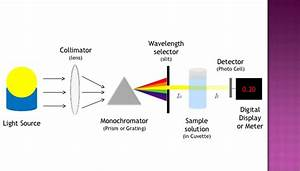 Basic Concept Of Analytical Technique Spectrophotometry