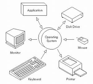 Which It Is The Operating System