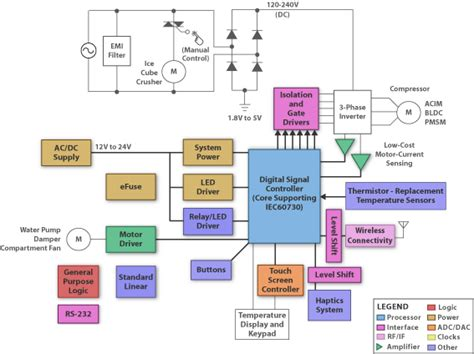 refrigerator  freezers system block diagram sbd