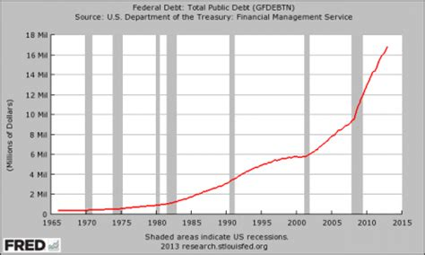 The Greatest Debt Crisis The World Has Ever Seen Is Coming ...