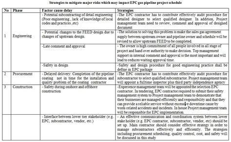 professional project management education project