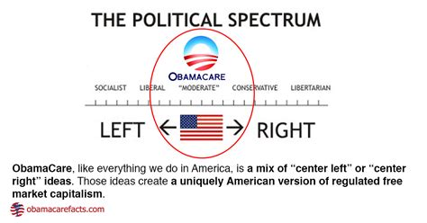 Is Obamacare Good Why Obamacare Is Not Socialism Obamacare Facts
