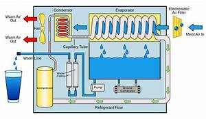 File Atmospheric Water Generator Diagram Svg