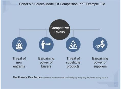 porters  forces model  competition   file