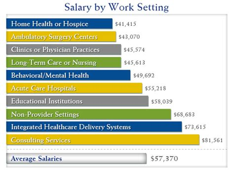 Health Service Management Salary by What To Expect With Your Health Information Technology