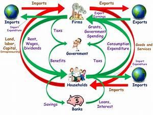 Macroeconomics Lesson 1