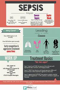 """EMinfographics on Twitter: """"First up #sepsis infographic # ..."""