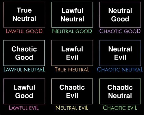 Alignment Chart Template Alignment Of Alignments Alignment Charts Your Meme