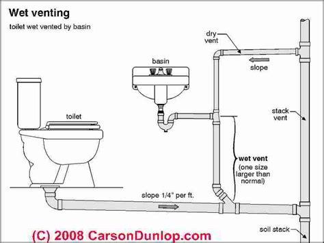 wet vent single story plumbing saskatoon pro service