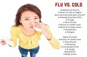 2016 Cold and Flu Symptoms