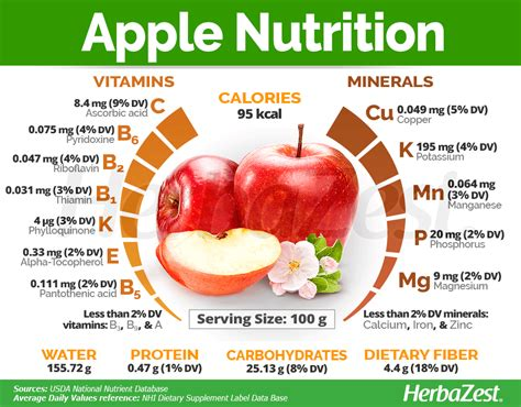 #Apples are well-known for their great nutritional value ...