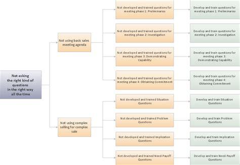 problem analysis templates   ms docs xlsx