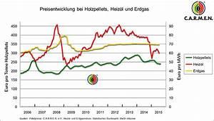 Natursteine Preise Pro Tonne : pellets preisentwicklung 2018 im vergleich ~ Michelbontemps.com Haus und Dekorationen