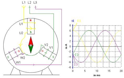 Wodurch Sich Wechselstrom Drehstrom Oder Gleichstrom Unterscheiden by Was Ist Drehstrom Dreieck Schaltung Elektromotor
