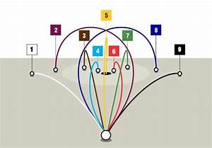 Diagram Of The Nine Golf Ball Flight Patterns