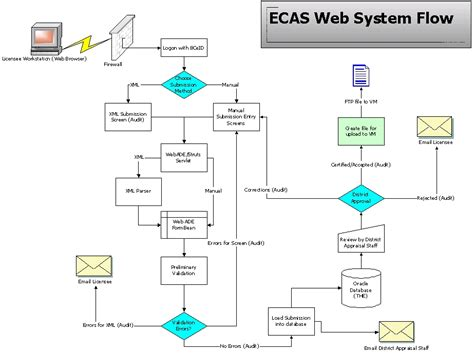 ecas technical requirements  architecture technical